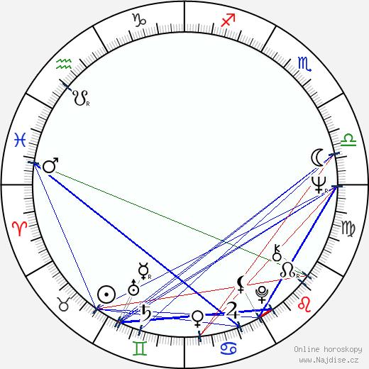 Ferenc Grunwalsky wikipedie wiki 2017, 2018 horoskop