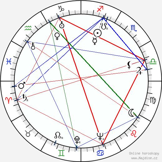 Ferenc Ladányi wikipedie wiki 2018, 2019 horoskop