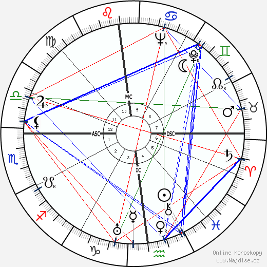 Fernand Sardou wikipedie wiki 2018, 2019 horoskop