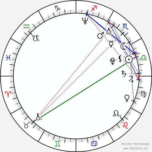 Fernanda Machado wikipedie wiki 2018, 2019 horoskop