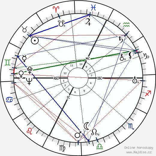 Fernandel wikipedie wiki 2017, 2018 horoskop