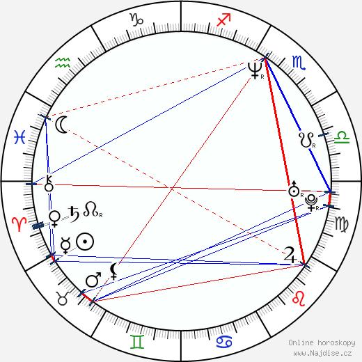 Fernando Cayo wikipedie wiki 2019, 2020 horoskop
