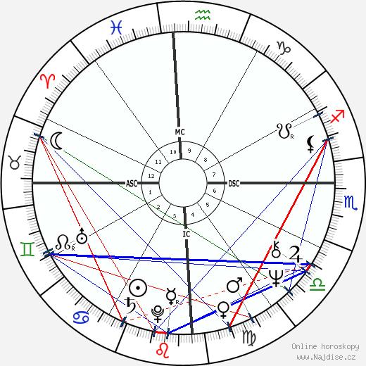 Fernando de Morais wikipedie wiki 2017, 2018 horoskop