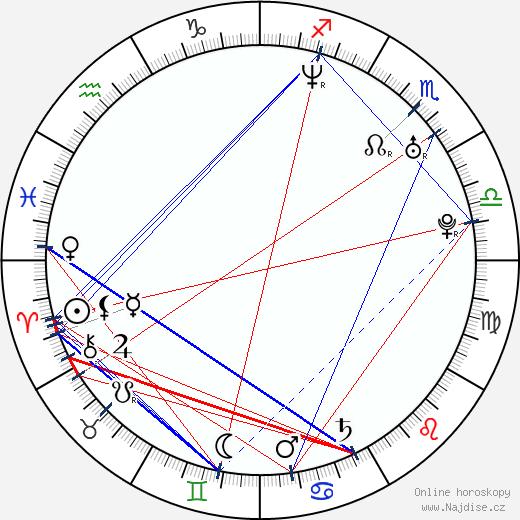 Fernando Morientes wikipedie wiki 2019, 2020 horoskop