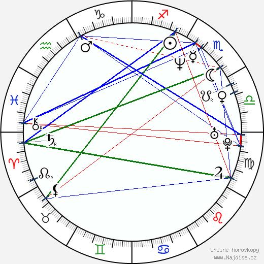 Fernando Ramos da Silva wikipedie wiki 2018, 2019 horoskop