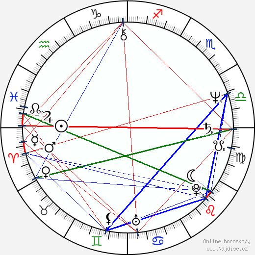 Fero Fenič wikipedie wiki 2019, 2020 horoskop