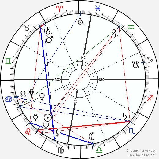 Fidel Castro wikipedie wiki 2018, 2019 horoskop