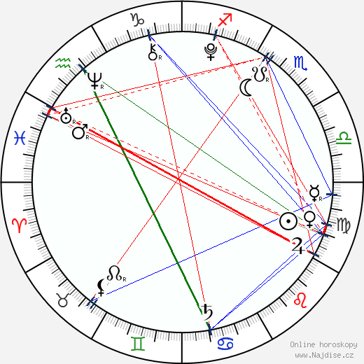 Filip Antonio wikipedie wiki 2020, 2021 horoskop