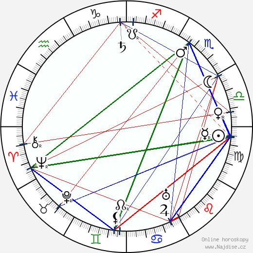 Filip Balek-Brodský wikipedie wiki 2020, 2021 horoskop
