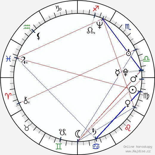 Filip Benešovský wikipedie wiki 2018, 2019 horoskop