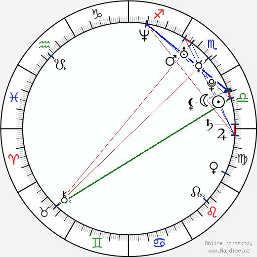Filip Bobek wikipedie wiki 2020, 2021 horoskop