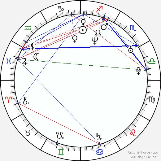 Filip Čapka wikipedie wiki 2020, 2021 horoskop