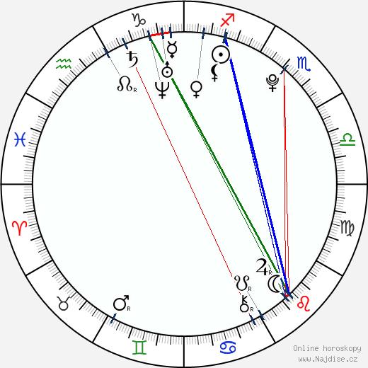 Filip Duric wikipedie wiki 2018, 2019 horoskop