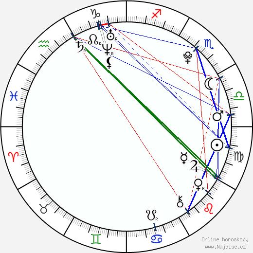 Filip Hepnar wikipedie wiki 2019, 2020 horoskop