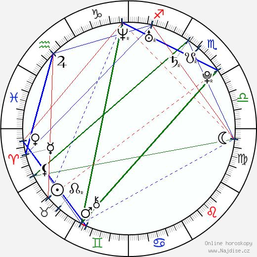 Filip Kaňkovský wikipedie wiki 2020, 2021 horoskop