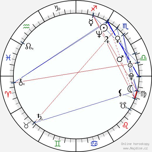 Filip Menzel wikipedie wiki 2019, 2020 horoskop