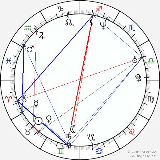 Filip Remunda wikipedie wiki 2020, 2021 horoskop