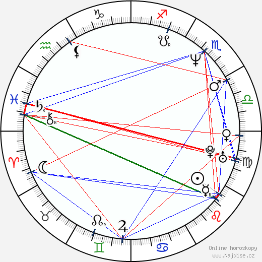 Filip Renč wikipedie wiki 2020, 2021 horoskop