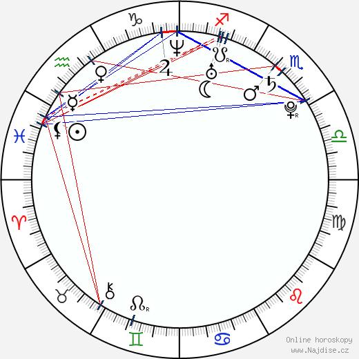 Filip Šebo wikipedie wiki 2017, 2018 horoskop