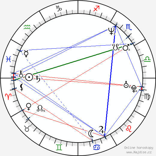 Filip Sirový wikipedie wiki 2019, 2020 horoskop