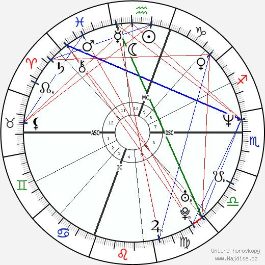Filip Španělský wikipedie wiki 2018, 2019 horoskop
