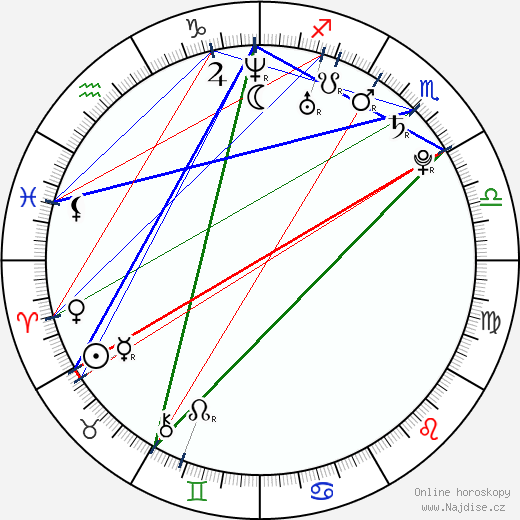 Filip Tomsa wikipedie wiki 2020, 2021 horoskop
