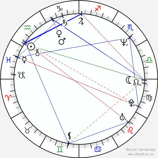 Filip Zylber wikipedie wiki 2020, 2021 horoskop
