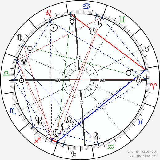 Filippo Inzaghi wikipedie wiki 2019, 2020 horoskop