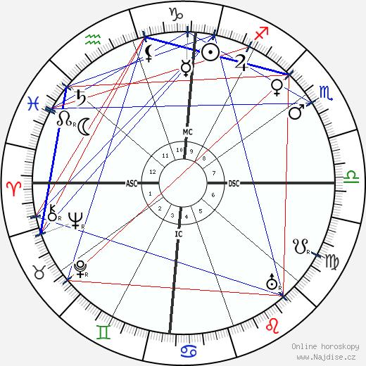 Filippo Tommaso Marinetti wikipedie wiki 2020, 2021 horoskop