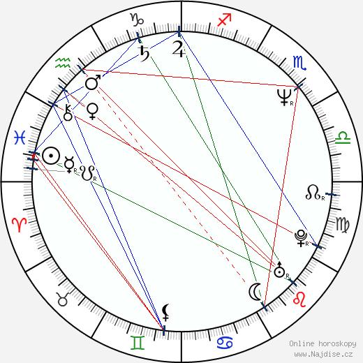 Finn Carter wikipedie wiki 2018, 2019 horoskop