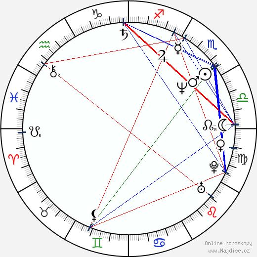 Finola Hughes wikipedie wiki 2019, 2020 horoskop