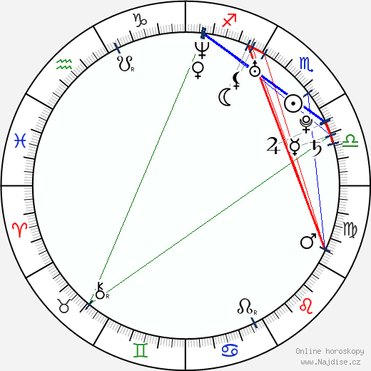 Fiona Dourif wikipedie wiki 2017, 2018 horoskop