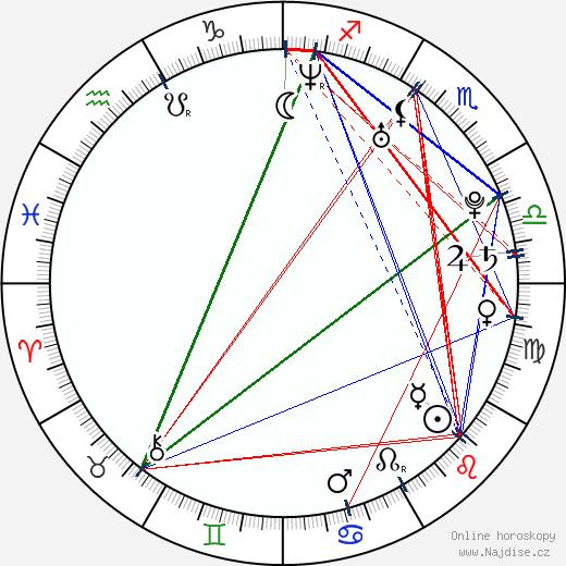 Fiona Sit wikipedie wiki 2017, 2018 horoskop