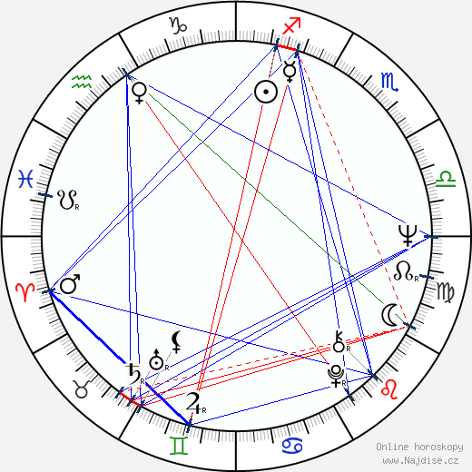 Fionnula Flanagan wikipedie wiki 2020, 2021 horoskop