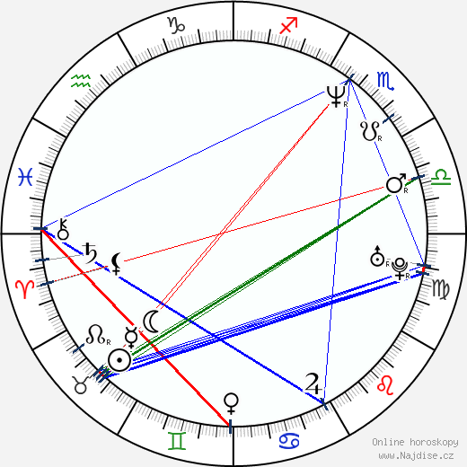 Fjodor Bondarčuk wikipedie wiki 2020, 2021 horoskop