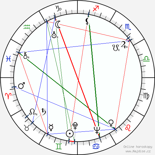 Fjodor Filippov wikipedie wiki 2019, 2020 horoskop
