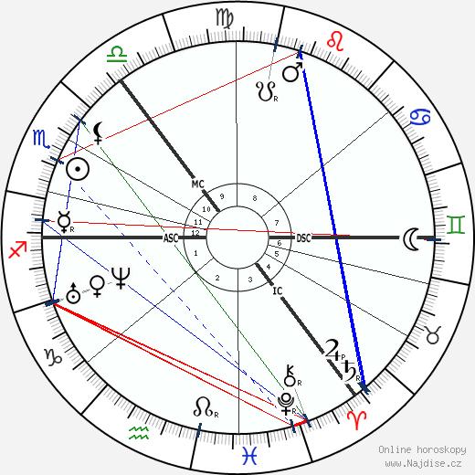 Fjodor Michajlovič Dostojevskij wikipedie wiki 2018, 2019 horoskop