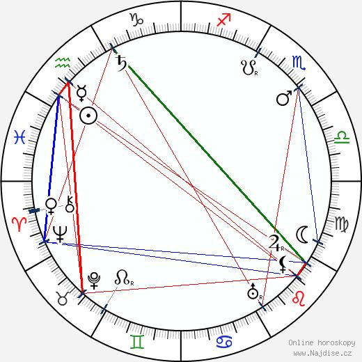 Fjodor Šaljapin wikipedie wiki 2018, 2019 horoskop