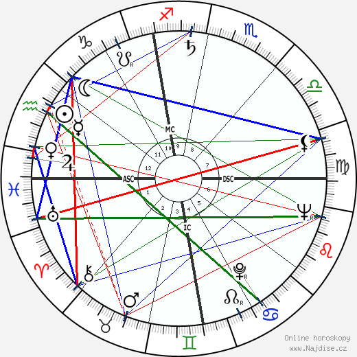 Flaviano Labo wikipedie wiki 2017, 2018 horoskop