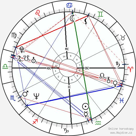 Flavio Anastasia wikipedie wiki 2018, 2019 horoskop