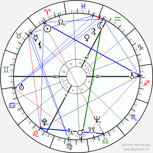 Flavio Briatore wikipedie wiki 2018, 2019 horoskop