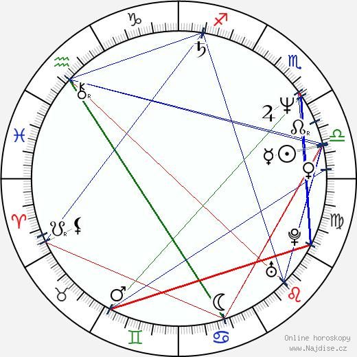 Flavio Caballero wikipedie wiki 2017, 2018 horoskop