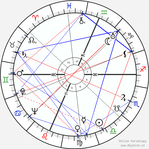 Fletcher Knebel wikipedie wiki 2018, 2019 horoskop