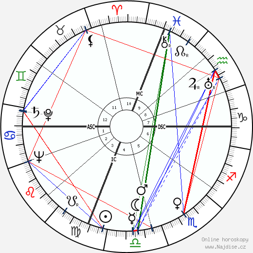 Florence Aadland wikipedie wiki 2017, 2018 horoskop