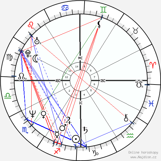 Florence Griffith Joyner wikipedie wiki 2018, 2019 horoskop