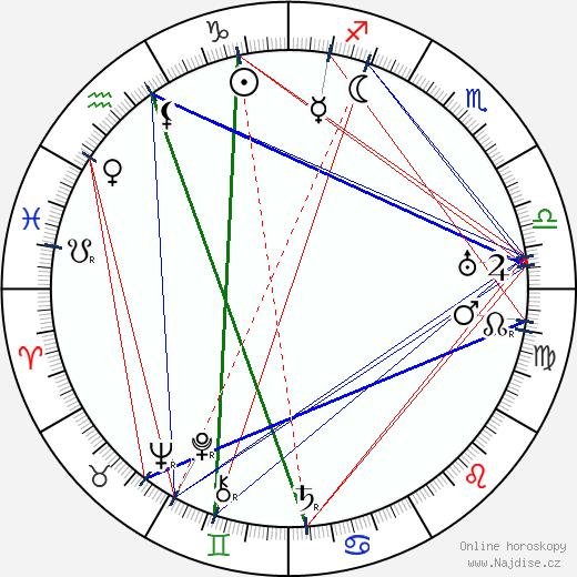 Florence Lawrence wikipedie wiki 2017, 2018 horoskop