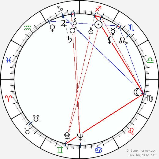 Florence Radinoff wikipedie wiki 2018, 2019 horoskop