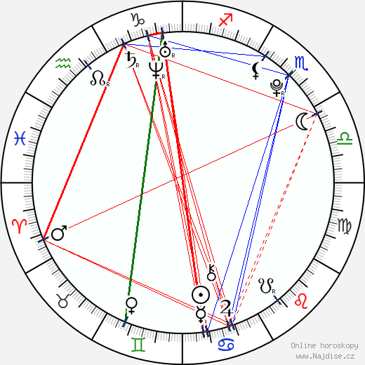 Florencia Padilla wikipedie wiki 2018, 2019 horoskop
