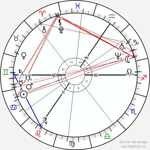 Florimond Hervé wikipedie wiki 2019, 2020 horoskop