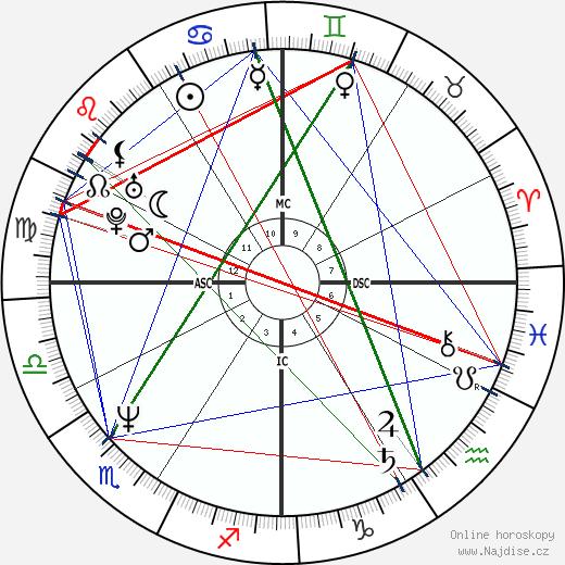 Forest Whitaker wikipedie wiki 2019, 2020 horoskop